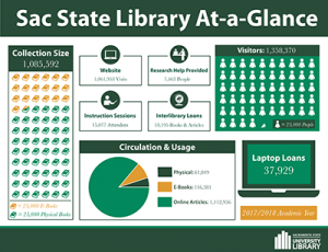 Sac State Library At-a-Glance statics for 2017-2018 academic year